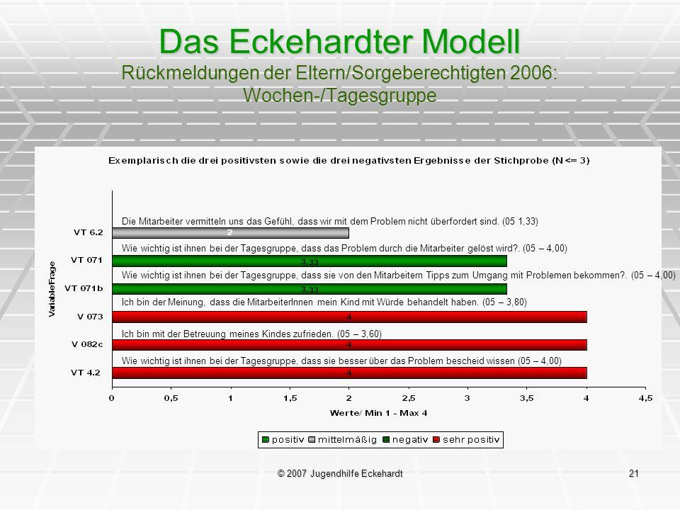 © 2007 Jugendhilfe Eckehardt21 Das Eckehardter Modell Rückmeldungen der Eltern/Sorgeberechtigten 2006: Wochen-/Tagesgruppe Die Mitarbeiter vermitteln