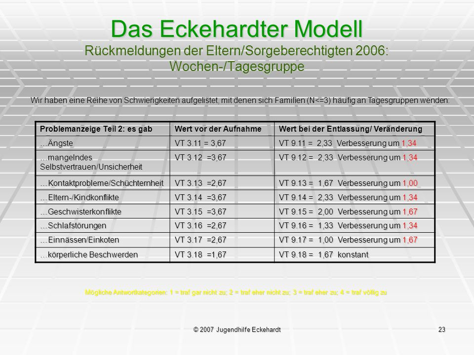 © 2007 Jugendhilfe Eckehardt23 Das Eckehardter Modell Rückmeldungen der Eltern/Sorgeberechtigten 2006: Wochen-/Tagesgruppe Wir haben eine Reihe von Sc