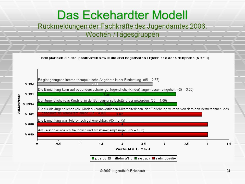 © 2007 Jugendhilfe Eckehardt24 Das Eckehardter Modell Rückmeldungen der Fachkräfte des Jugendamtes 2006: Wochen-/Tagesgruppen Es gibt genügend interne