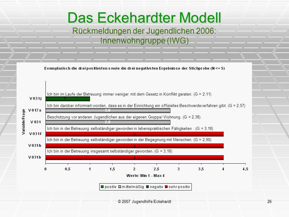 © 2007 Jugendhilfe Eckehardt26 Das Eckehardter Modell Rückmeldungen der Jugendlichen 2006: Innenwohngruppe (IWG) Ich bin im Laufe der Betreuung immer