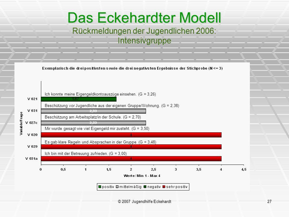 © 2007 Jugendhilfe Eckehardt27 Das Eckehardter Modell Rückmeldungen der Jugendlichen 2006: Intensivgruppe Ich konnte meine Eigengeldkontoauszüge einse