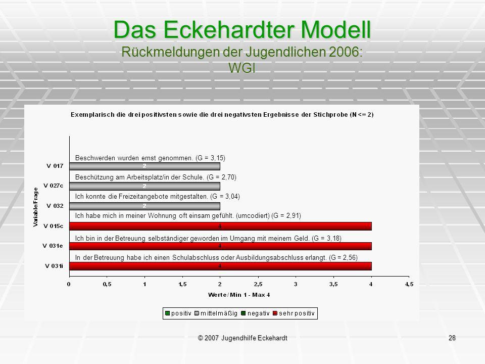 © 2007 Jugendhilfe Eckehardt28 Das Eckehardter Modell Rückmeldungen der Jugendlichen 2006: WGI Beschwerden wurden ernst genommen. (G = 3,15) Beschützu