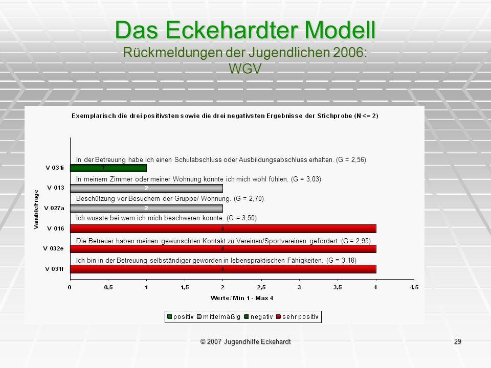 © 2007 Jugendhilfe Eckehardt29 Das Eckehardter Modell Rückmeldungen der Jugendlichen 2006: WGV In der Betreuung habe ich einen Schulabschluss oder Aus
