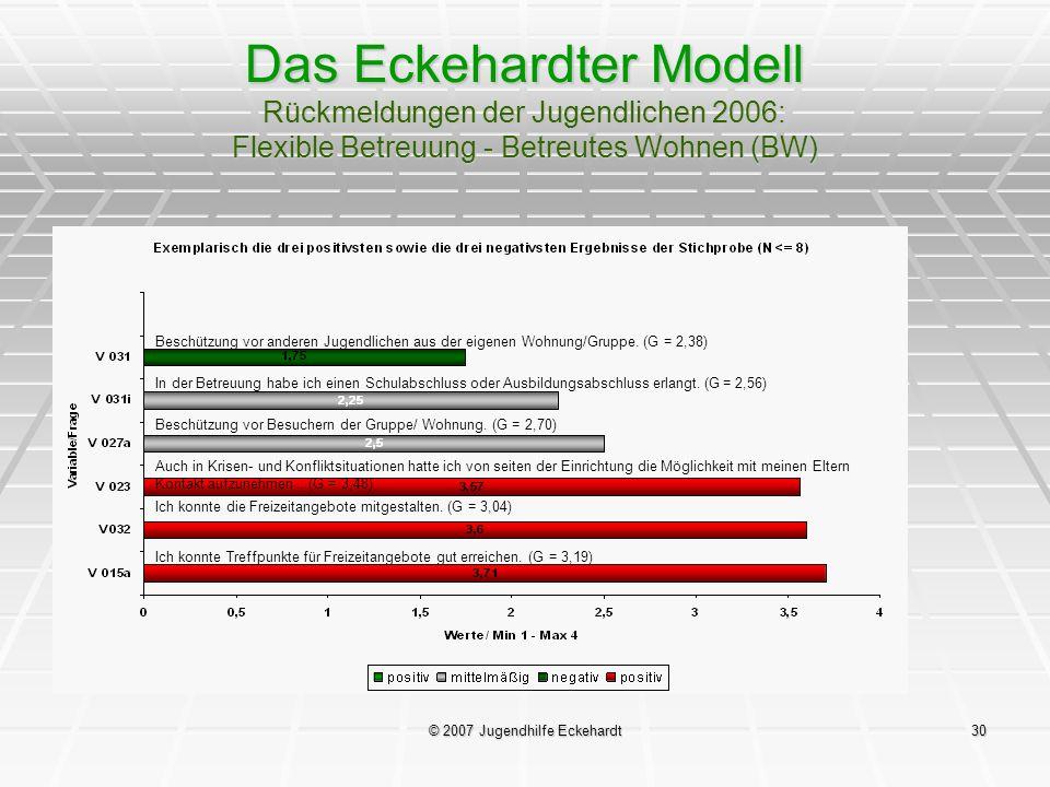 © 2007 Jugendhilfe Eckehardt30 Das Eckehardter Modell Rückmeldungen der Jugendlichen 2006: Flexible Betreuung - Betreutes Wohnen (BW) Beschützung vor
