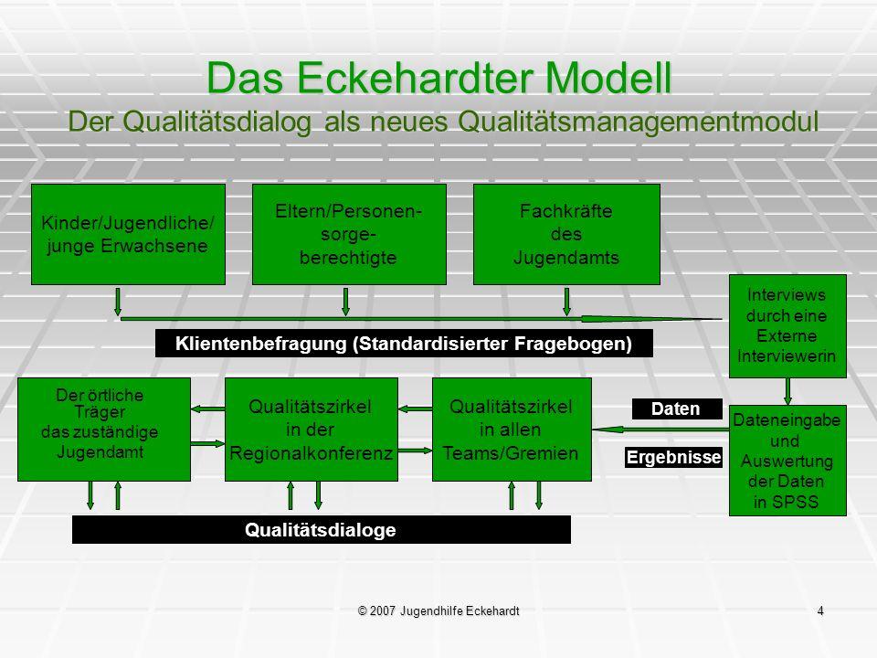 © 2007 Jugendhilfe Eckehardt4 Das Eckehardter Modell Der Qualitätsdialog als neues Qualitätsmanagementmodul Kinder/Jugendliche/ junge Erwachsene Elter