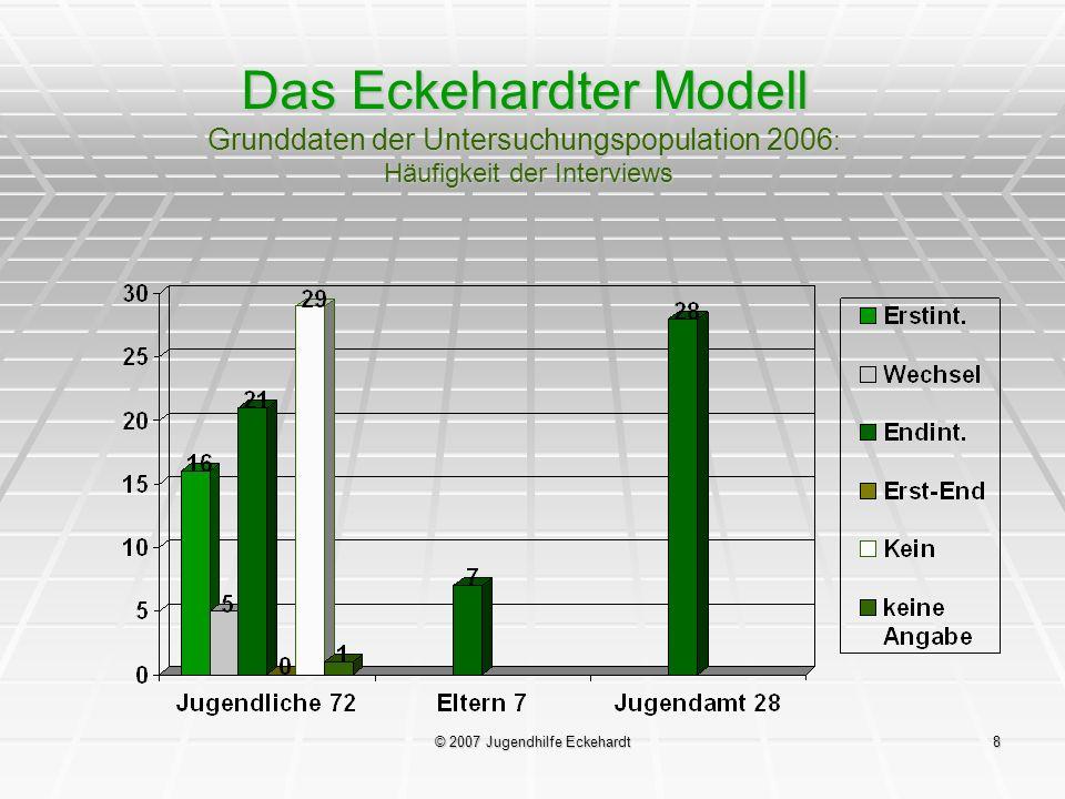 © 2007 Jugendhilfe Eckehardt8 Das Eckehardter Modell Grunddaten der Untersuchungspopulation 2006 : Häufigkeit der Interviews