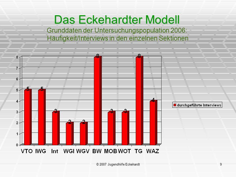 © 2007 Jugendhilfe Eckehardt9 Das Eckehardter Modell Grunddaten der Untersuchungspopulation 2006: Häufigkeit/Interviews in den einzelnen Sektionen