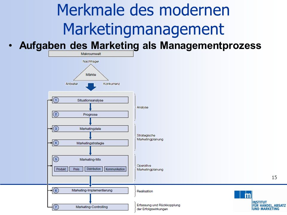 15 Aufgaben des Marketing als Managementprozess Merkmale des modernen Marketingmanagement