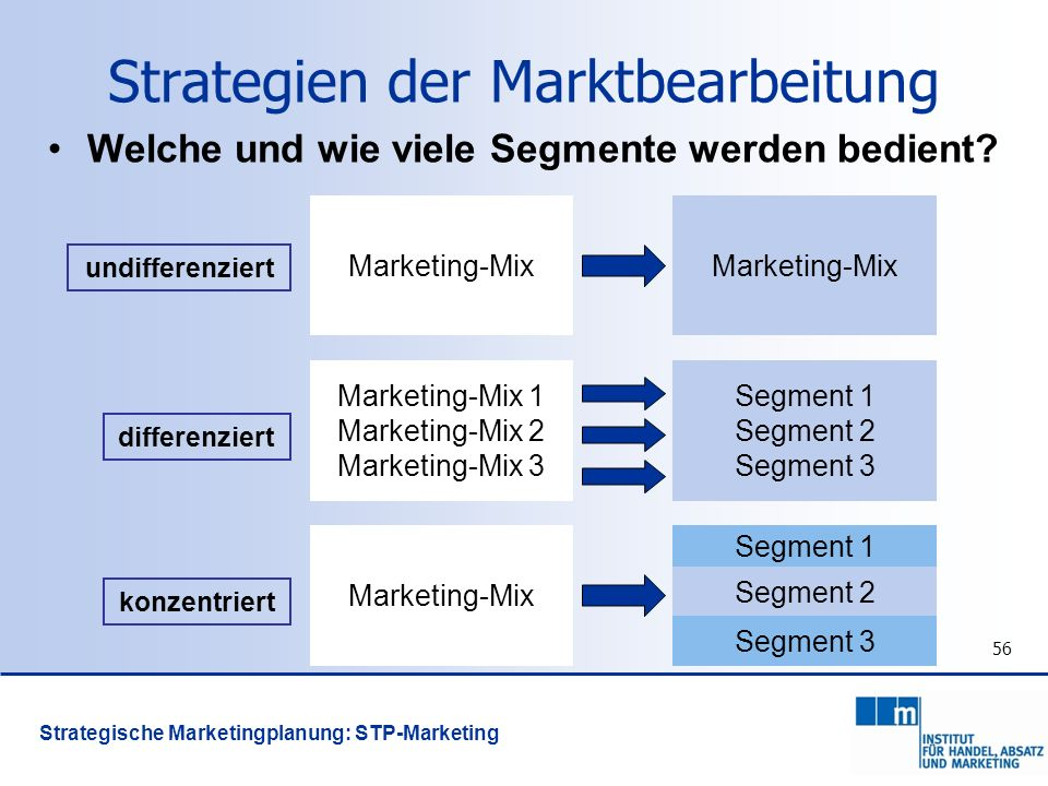 56 Strategien der Marktbearbeitung Welche und wie viele Segmente werden bedient? undifferenziert differenziert konzentriert Marketing-Mix Marketing-Mi