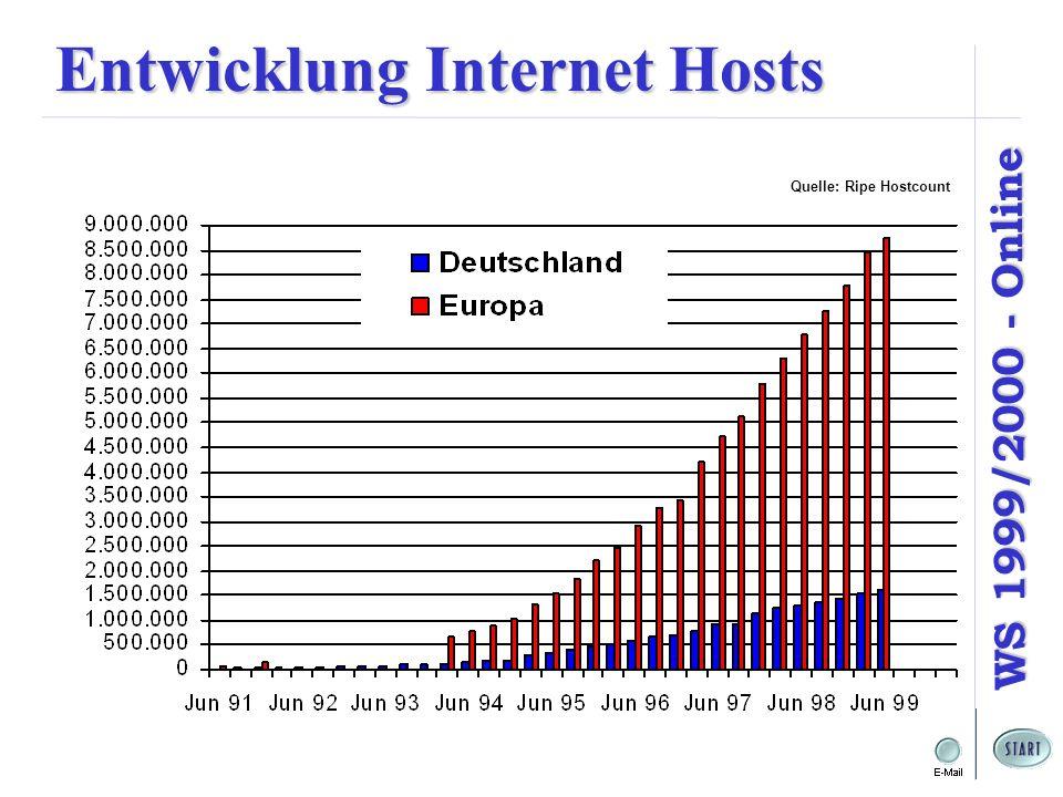 WS 1999/2000 - Online Entwicklung Internet Hosts Quelle: Ripe Hostcount