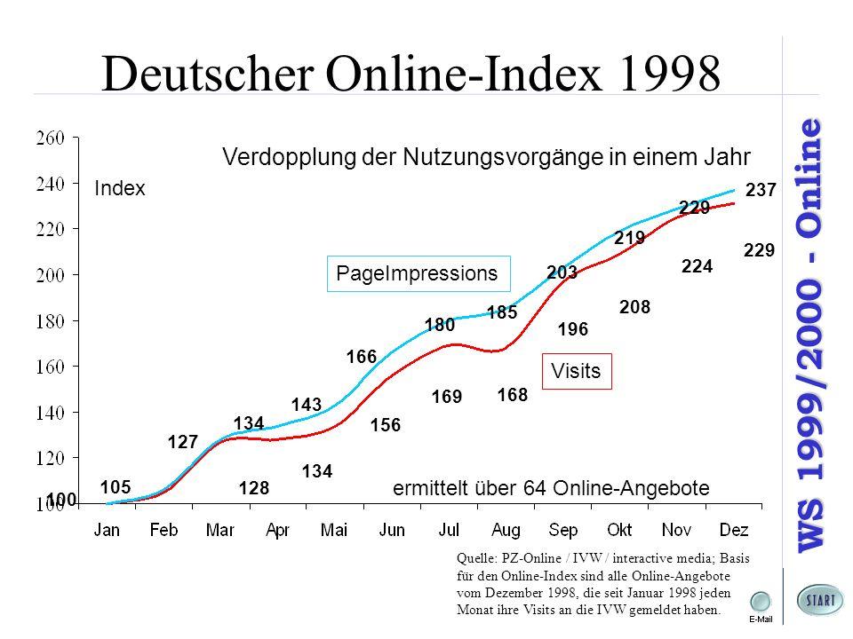 WS 1999/2000 - Online Verdopplung der Nutzungsvorgänge in einem Jahr Index Quelle: PZ-Online / IVW / interactive media; Basis für den Online-Index sind alle Online-Angebote vom Dezember 1998, die seit Januar 1998 jeden Monat ihre Visits an die IVW gemeldet haben.
