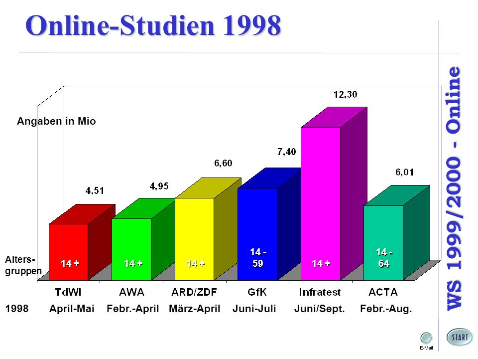 WS 1999/2000 - Online Angaben in Mio 1998 April-Mai Febr.-April März-April Juni-Juli Juni/Sept. Febr.-Aug. 14 + Alters- gruppen 14 + 14 - 59 14 - 59 1