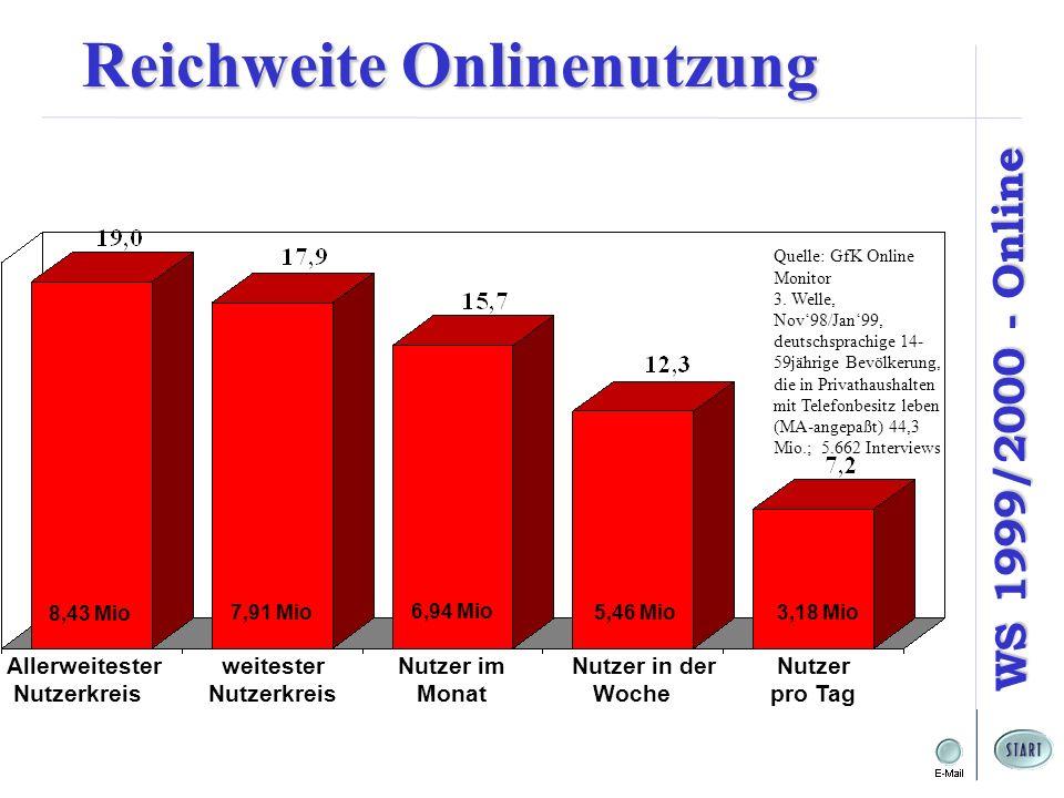 WS 1999/2000 - Online 8,43 Mio 6,94 Mio 3,18 Mio Quelle: GfK Online Monitor 3. Welle, Nov98/Jan99, deutschsprachige 14- 59jährige Bevölkerung, die in