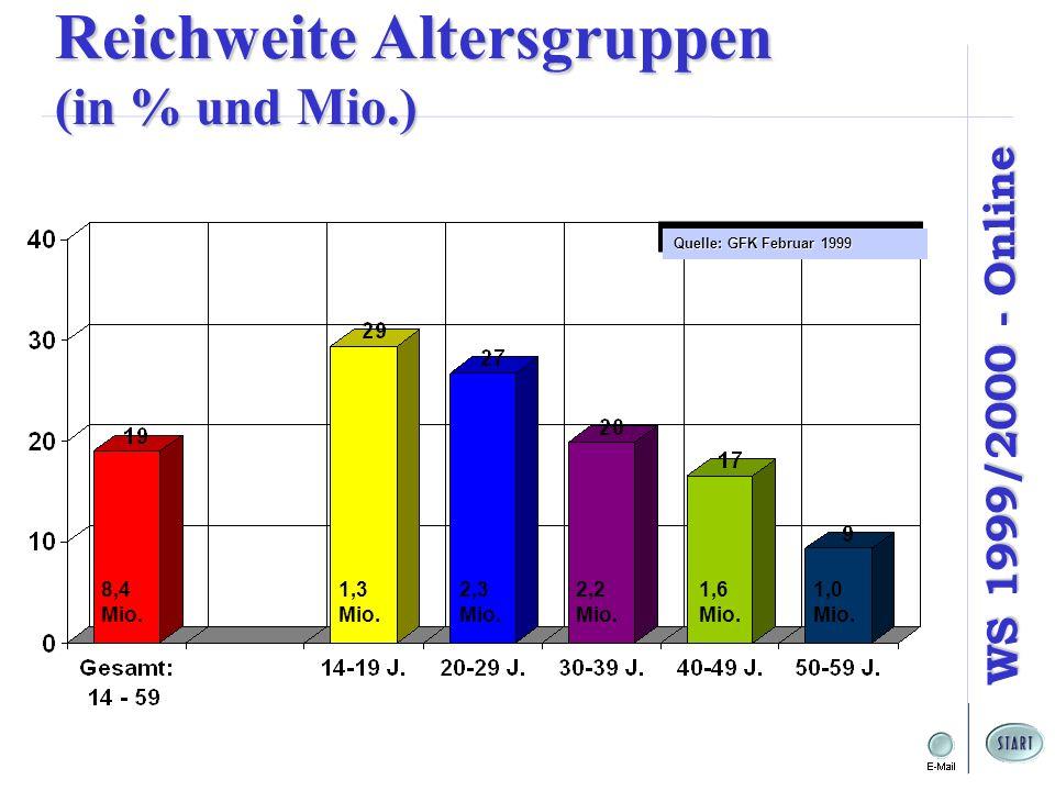 WS 1999/2000 - Online Reichweite Altersgruppen (in % und Mio.) 8,4 Mio.