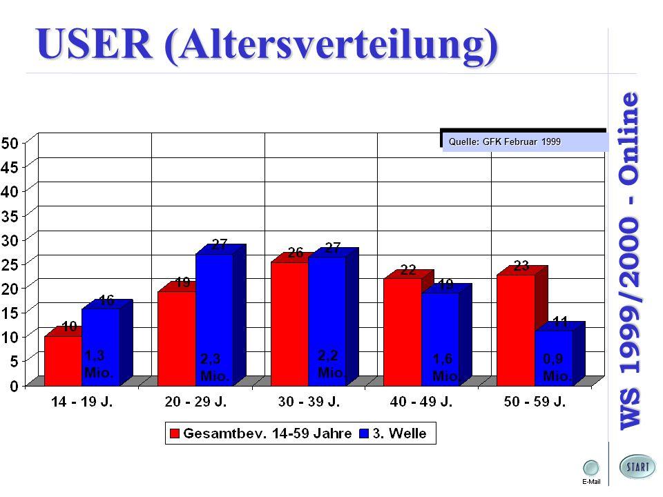 WS 1999/2000 - Online USER (Altersverteilung) 1,3 Mio. 2,2 Mio. 1,6 Mio. 2,3 Mio. 0,9 Mio. Quelle: GFK Februar 1999