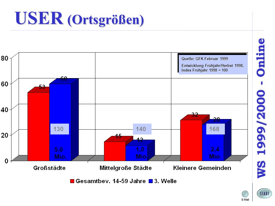 WS 1999/2000 - Online USER (Ortsgrößen) 5,0 Mio.1,0 Mio.