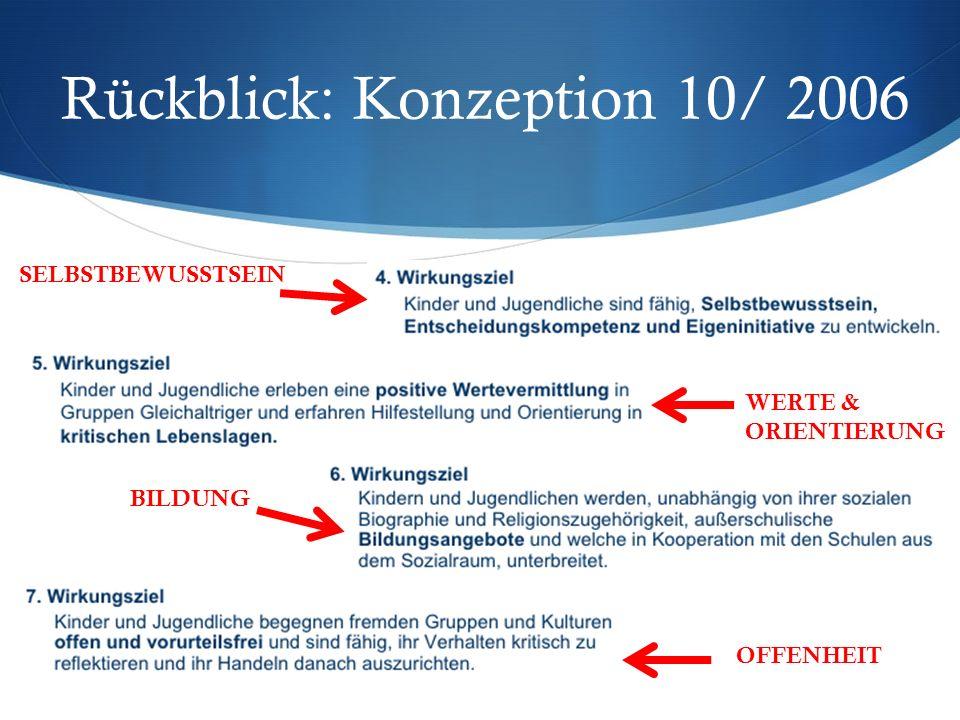 Rückblick: Konzeption 10/ 2006 SELBSTBEWUSSTSEIN WERTE & ORIENTIERUNG BILDUNG OFFENHEIT