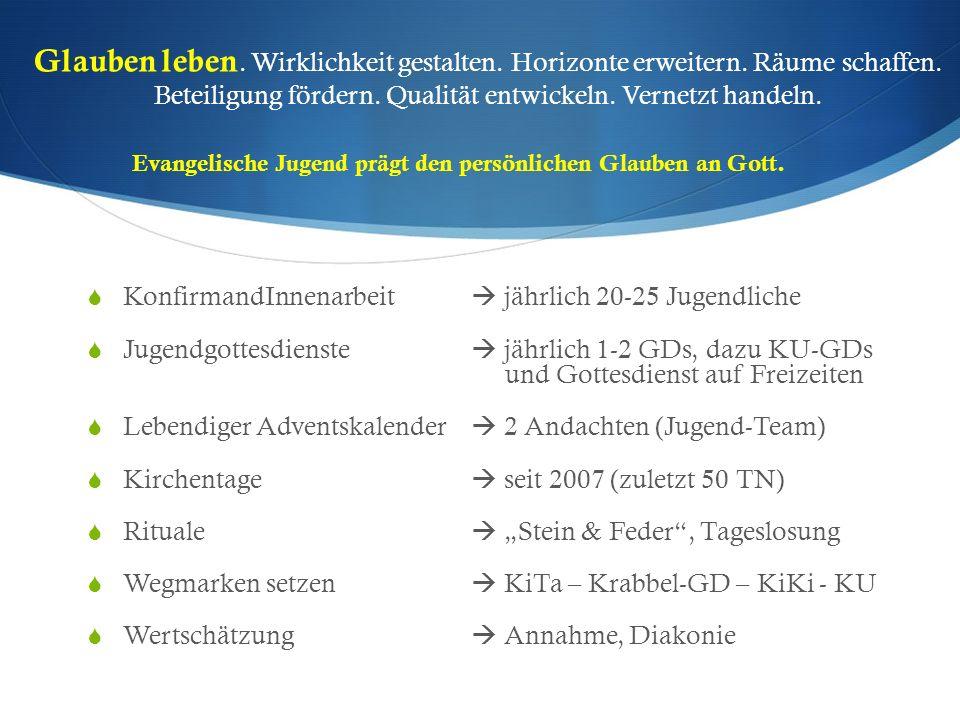 Die Angebote im Überblick Offene Arbeit (Zuschussrelevant) Jugendcafe (5x wöchentlich, 2-5 Std.) Mädchengruppe (1x wöchentlich, 2 Std.) ÜMB (3x wöchentlich, je 2 Std.) Englisches Theater (KulturRucksack NRW, 1x wöchentlich, 1,5 Std.) Theaterprojekt (KulturRucksack NRW, 1x wöchentlich, 1,5 Std.) Ferienfreizeiten (2x jährlich, 1-2 Wochen) JFE for girls (ca.