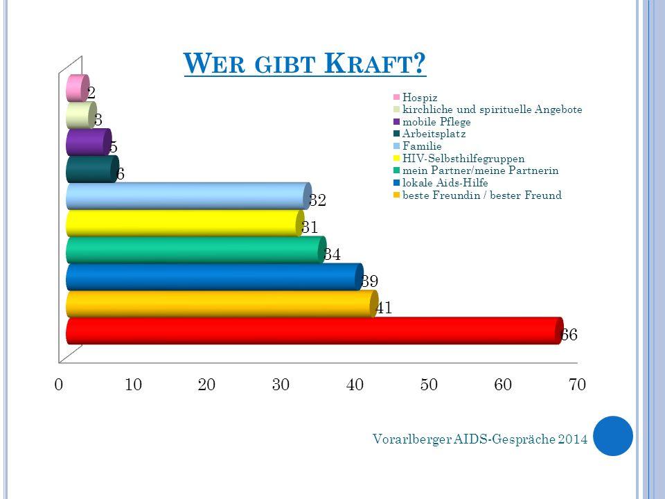 W ER GIBT K RAFT ? Vorarlberger AIDS-Gespräche 2014