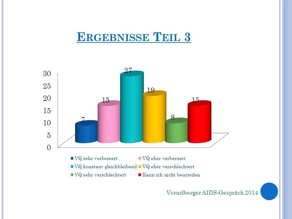 E RGEBNISSE T EIL 3 Vorarlberger AIDS-Gespräch 2014