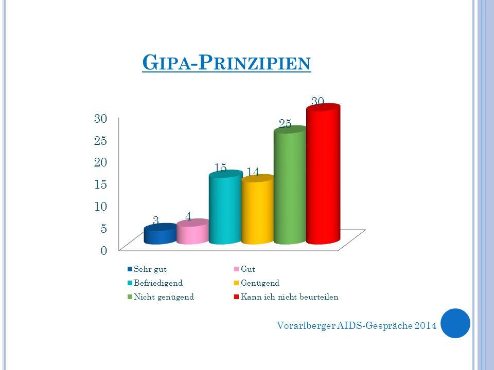 G IPA -P RINZIPIEN Vorarlberger AIDS-Gespräche 2014