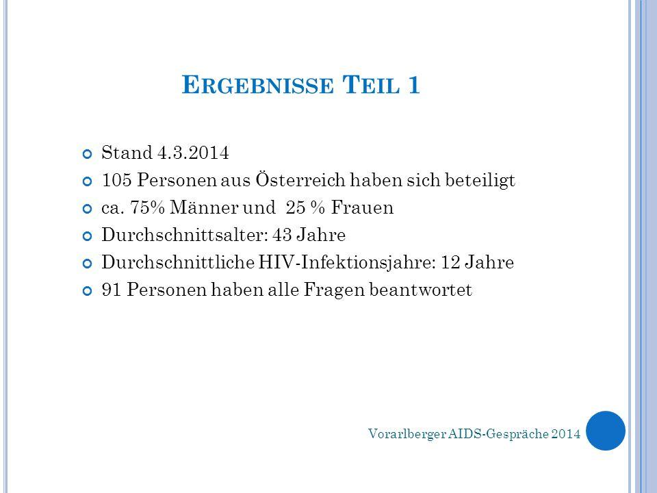 E RGEBNISSE T EIL 1 Stand 4.3.2014 105 Personen aus Österreich haben sich beteiligt ca. 75% Männer und 25 % Frauen Durchschnittsalter: 43 Jahre Durchs