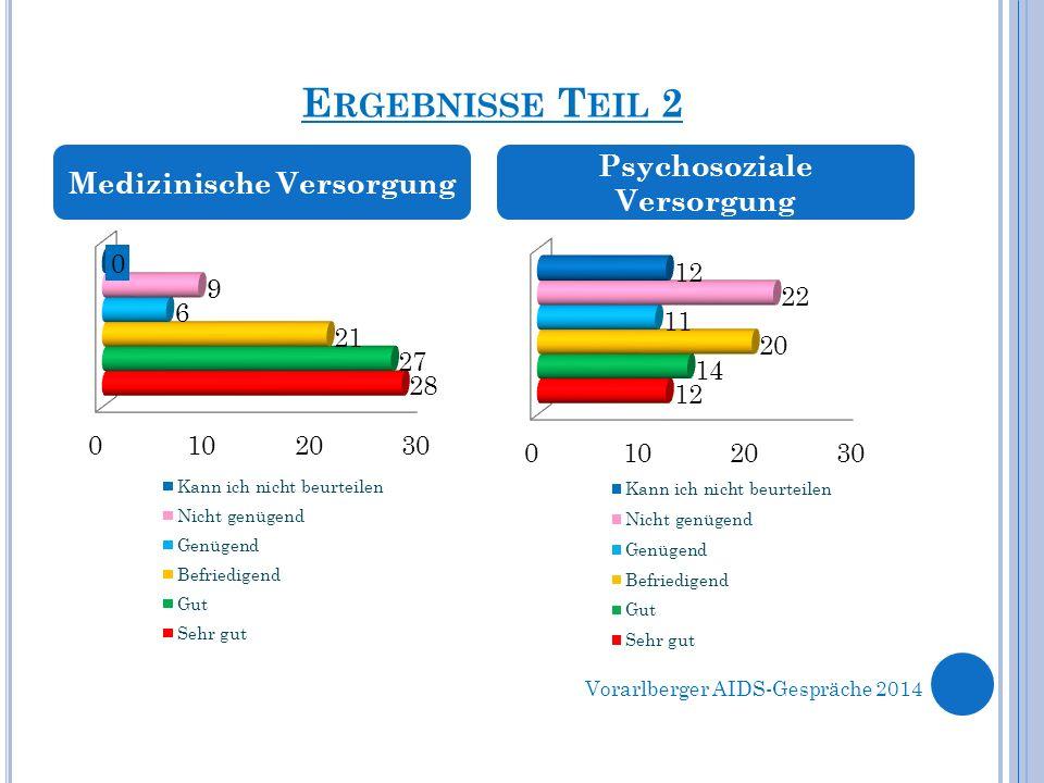 E RGEBNISSE T EIL 2 Medizinische Versorgung Psychosoziale Versorgung Vorarlberger AIDS-Gespräche 2014