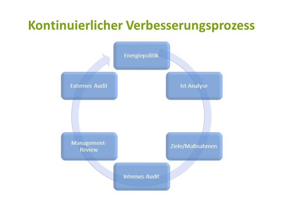 Kontinuierlicher Verbesserungsprozess EnergiepolitikIst-AnalyseZiele/MaßnahmenInternes Audit Management- Review Externes Audit