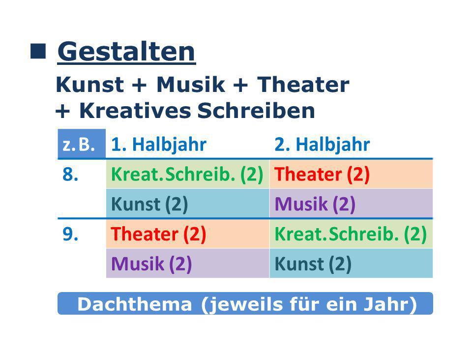 Gestalten Kunst + Musik + Theater + Kreatives Schreiben z.