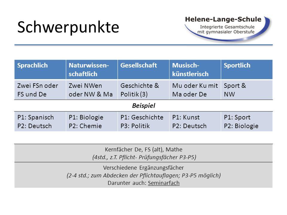 Schwerpunkte Sprachlich Zwei FSn oder FS und De Beispiel P1: Spanisch P2: Deutsch Naturwissen- schaftlich Zwei NWen oder NW & Ma P1: Biologie P2: Chem