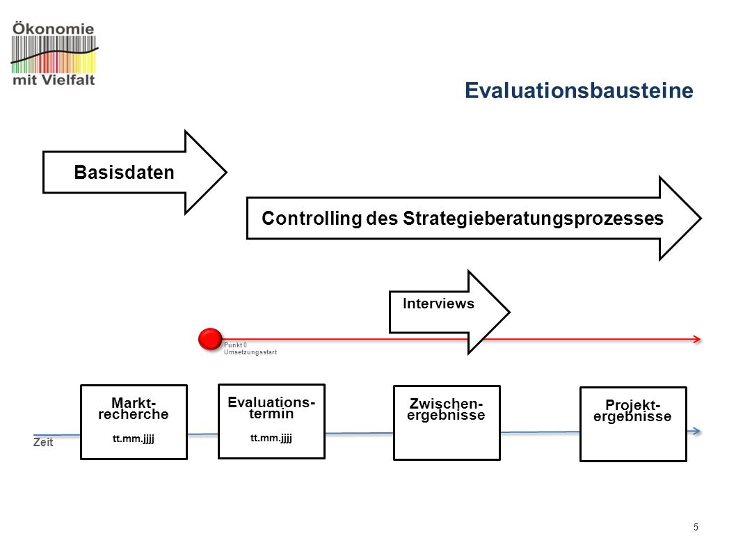 5 Basisdaten Controlling des Strategieberatungsprozesses Interviews Evaluationsbausteine Zeit Markt- recherche tt.mm.jjjj Evaluations- termin tt.mm.jj