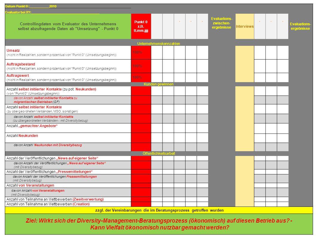 6 Datenblatt: Controlling Datum Punkt 0 :___________2010 Evaluator bei XY:______________________________________ Controllingdaten vom Evaluator des Unternehmens selbst abzufragende Daten ab Umsetzung - Punkt 0 Punkt 0 z.B.
