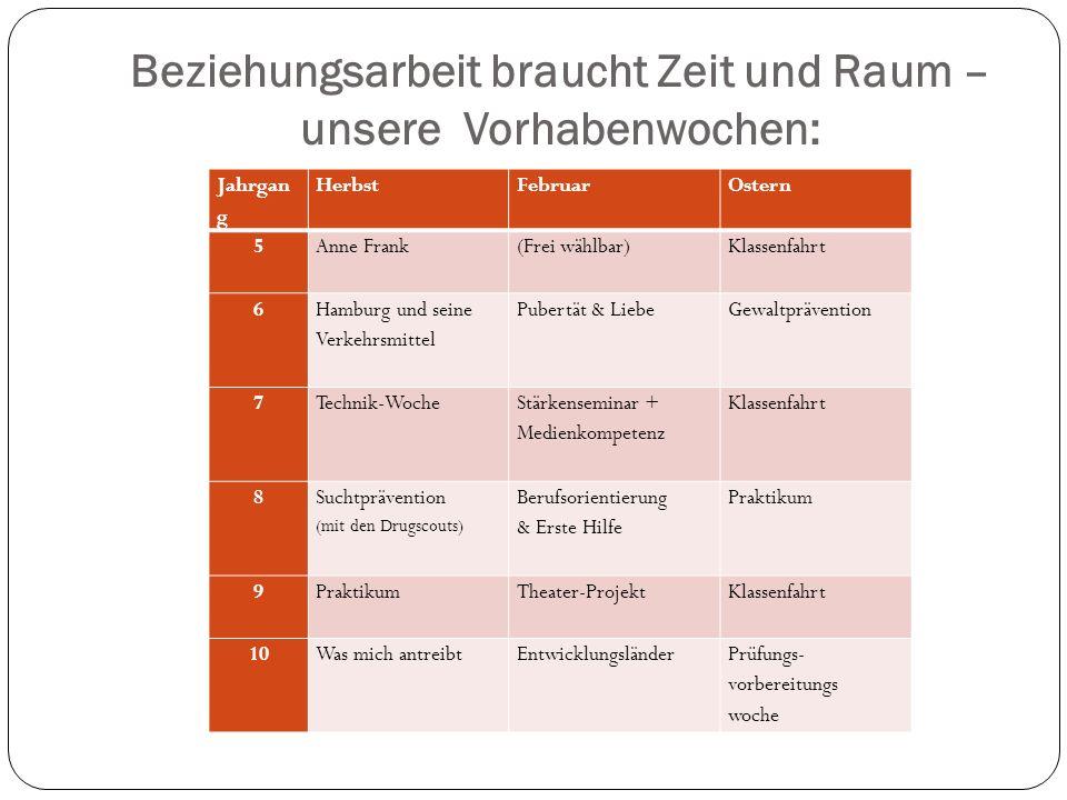 Beziehungsarbeit braucht Zeit und Raum – unsere Vorhabenwochen: Jahrgan g HerbstFebruarOstern 5Anne Frank (Frei wählbar) Klassenfahrt 6 Hamburg und se