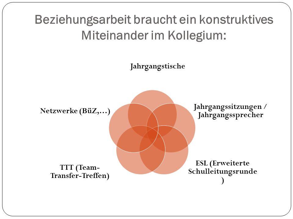 Beziehungsarbeit braucht ein konstruktives Miteinander im Kollegium: Jahrgangstische Jahrgangssitzungen / Jahrgangssprecher ESL (Erweiterte Schulleitu