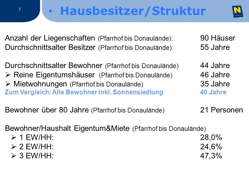 Anzahl der Liegenschaften (Pfarrhof bis Donaulände): 90 Häuser Durchschnittsalter Besitzer (Pfarrhof bis Donaulände): 55 Jahre Durchschnittsalter Bewohner (Pfarrhof bis Donaulände) 44 Jahre Reine Eigentumshäuser (Pfarrhof bis Donaulände) 46 Jahre Mietwohnungen (Pfarrhof bis Donaulände) 35 Jahre Zum Vergleich: Alle Bewohner inkl.