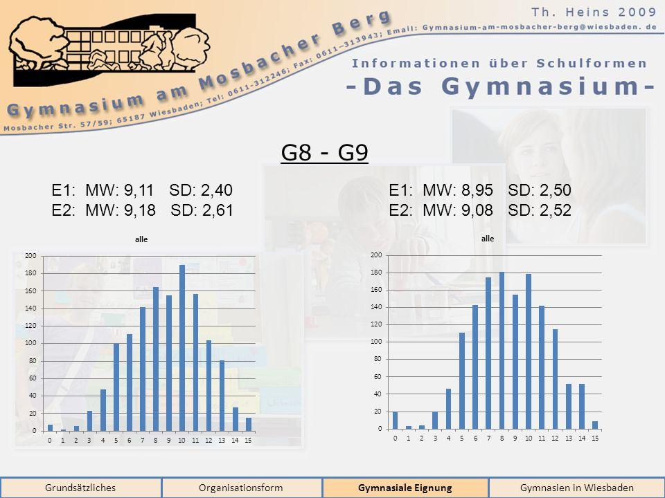 GrundsätzlichesOrganisationsformGymnasiale EignungGymnasien in Wiesbaden G8 - G9 E1: MW: 9,11 SD: 2,40 E2: MW: 9,18 SD: 2,61 E1: MW: 8,95 SD: 2,50 E2: MW: 9,08 SD: 2,52