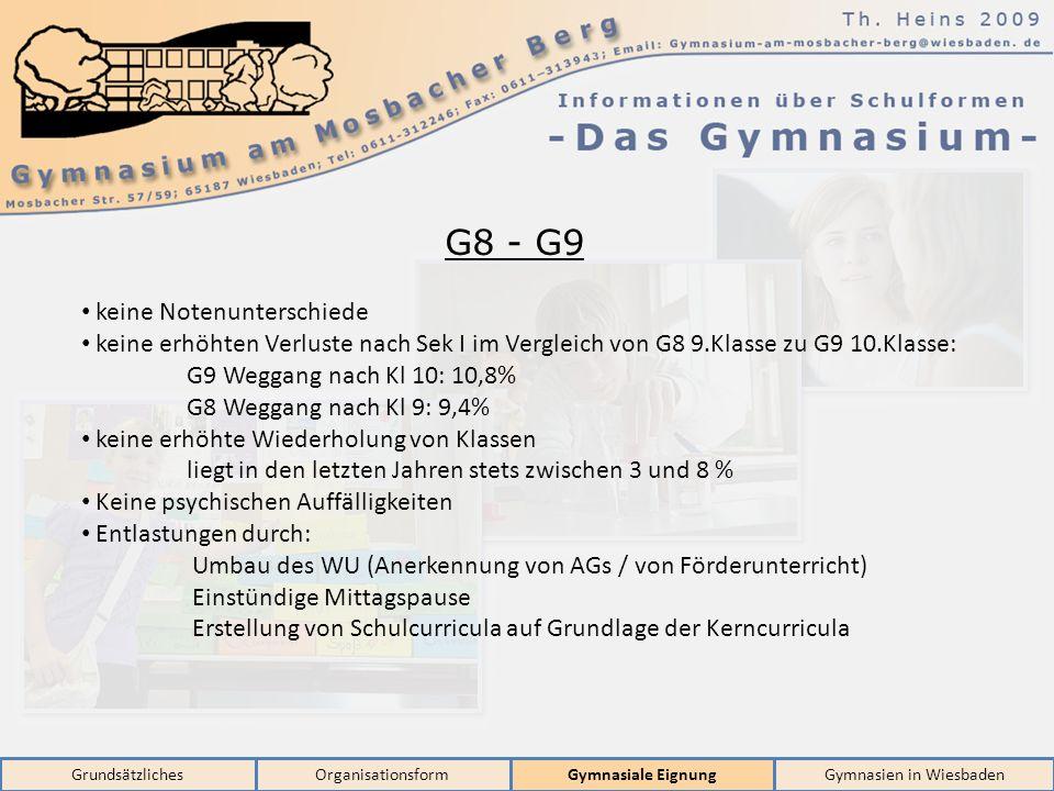 GrundsätzlichesOrganisationsformGymnasiale EignungGymnasien in Wiesbaden G8 - G9 keine Notenunterschiede keine erhöhten Verluste nach Sek I im Vergleich von G8 9.Klasse zu G9 10.Klasse: G9 Weggang nach Kl 10: 10,8% G8 Weggang nach Kl 9: 9,4% keine erhöhte Wiederholung von Klassen liegt in den letzten Jahren stets zwischen 3 und 8 % Keine psychischen Auffälligkeiten Entlastungen durch: Umbau des WU (Anerkennung von AGs / von Förderunterricht) Einstündige Mittagspause Erstellung von Schulcurricula auf Grundlage der Kerncurricula