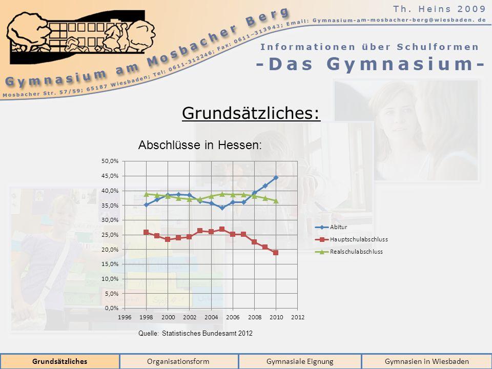 GrundsätzlichesOrganisationsformGymnasiale EignungGymnasien in Wiesbaden Grundsätzliches: Abschlüsse in Hessen: Quelle: Statistisches Bundesamt 2012
