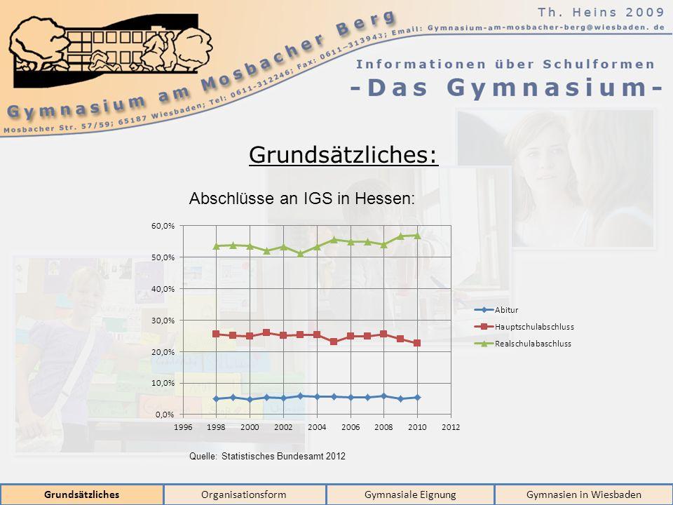 GrundsätzlichesOrganisationsformGymnasiale EignungGymnasien in Wiesbaden Grundsätzliches: Abschlüsse an IGS in Hessen: Quelle: Statistisches Bundesamt 2012
