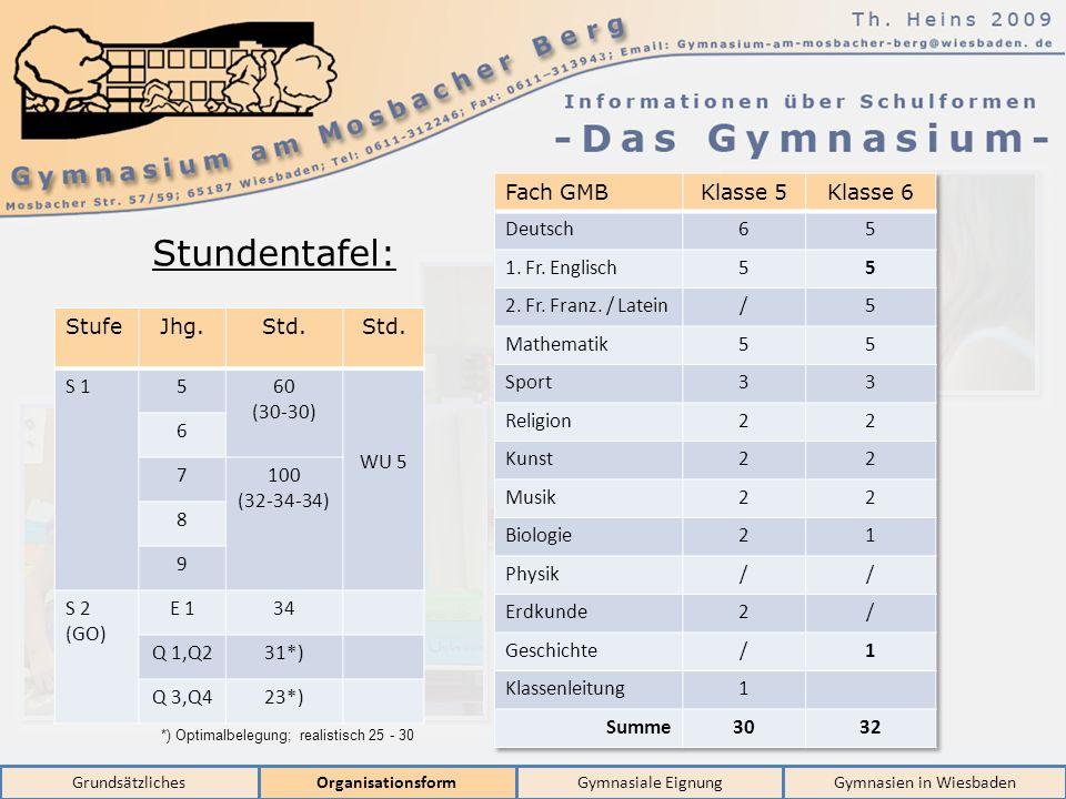 GrundsätzlichesOrganisationsformGymnasiale EignungGymnasien in Wiesbaden Stundentafel: FachKlasse 5Klasse 6 Deutsch11 1. Fremdsprache9 2. Fremdsprache