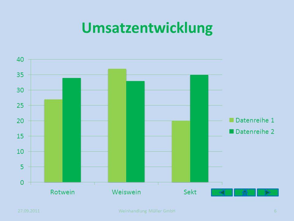 Umsatzentwicklung 27.09.20116Weinhandlung Müller GmbH