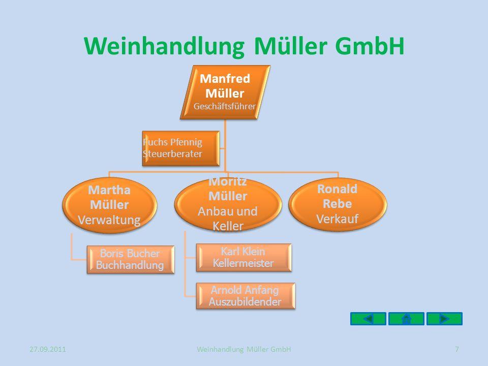 Manfred Müller Geschäftsführer Martha Müller Verwaltung Boris Bucher Buchhandlung Moritz Müller Anbau und Keller Karl Klein Kellermeister Arnold Anfan