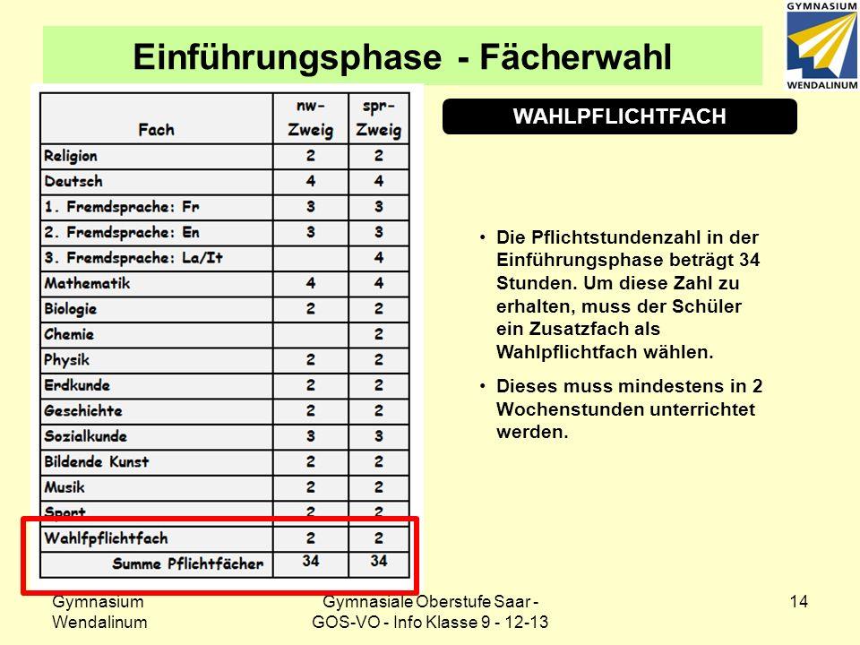 Gymnasium Wendalinum Gymnasiale Oberstufe Saar - GOS-VO - Info Klasse 9 - 12-13 14 Einführungsphase - Fächerwahl WAHLPFLICHTFACH Die Pflichtstundenzah