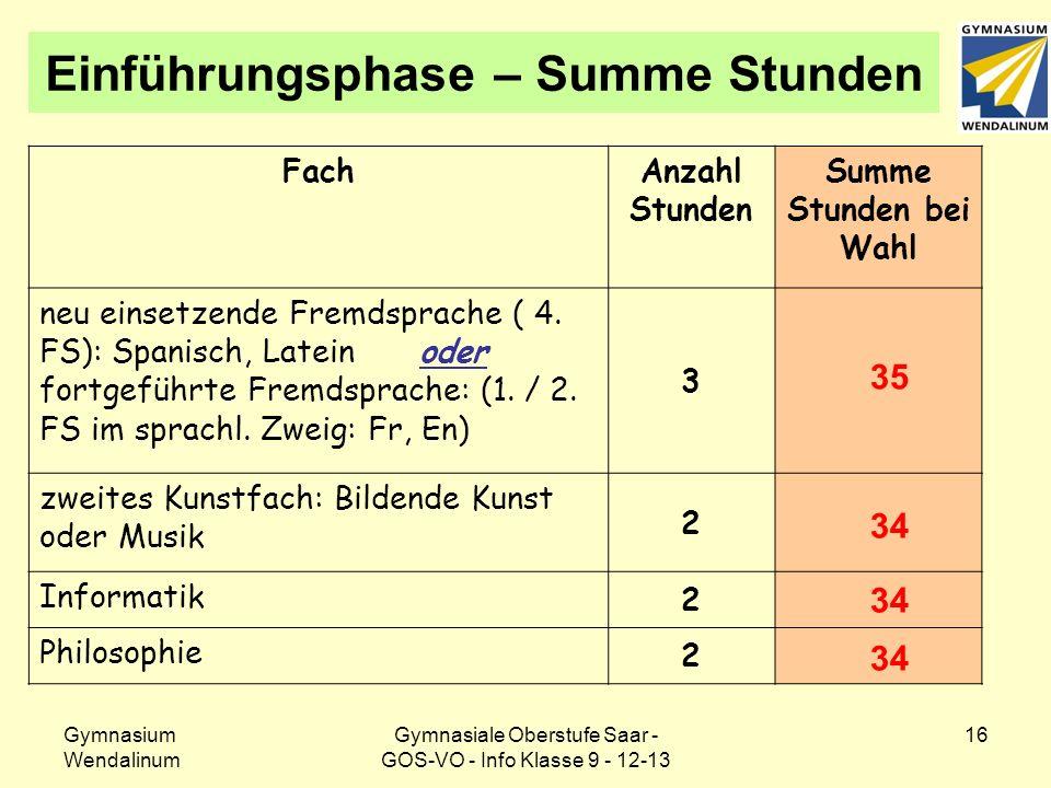 Gymnasium Wendalinum Gymnasiale Oberstufe Saar - GOS-VO - Info Klasse 9 - 12-13 16 Einführungsphase – Summe Stunden FachAnzahl Stunden Summe Stunden b