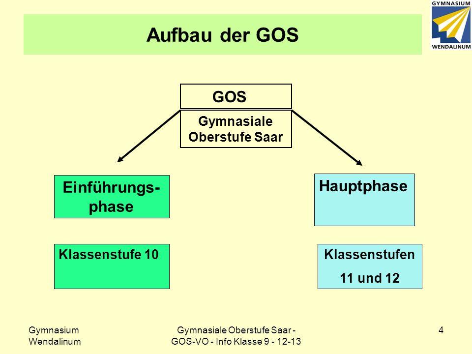 Gymnasium Wendalinum Gymnasiale Oberstufe Saar - GOS-VO - Info Klasse 9 - 12-13 4 Aufbau der GOS GOS Gymnasiale Oberstufe Saar Einführungs- phase Klas