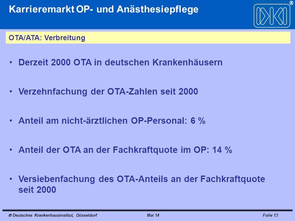 Deutsches Krankenhausinstitut, DüsseldorfMai 14Folie 13 Karrieremarkt OP- und Anästhesiepflege OTA/ATA: Verbreitung Derzeit 2000 OTA in deutschen Kran