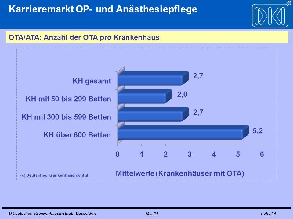 Deutsches Krankenhausinstitut, DüsseldorfMai 14Folie 14 Karrieremarkt OP- und Anästhesiepflege OTA/ATA: Anzahl der OTA pro Krankenhaus