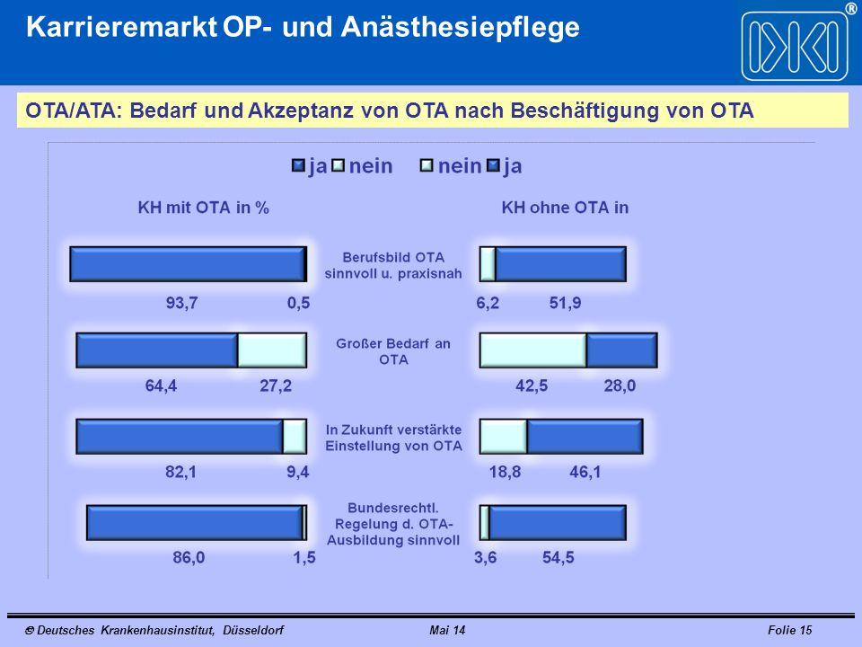Deutsches Krankenhausinstitut, DüsseldorfMai 14Folie 15 Karrieremarkt OP- und Anästhesiepflege OTA/ATA: Bedarf und Akzeptanz von OTA nach Beschäftigung von OTA