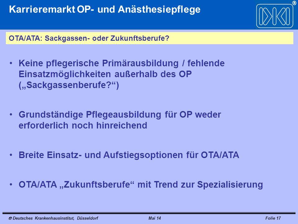 Deutsches Krankenhausinstitut, DüsseldorfMai 14Folie 17 Karrieremarkt OP- und Anästhesiepflege OTA/ATA: Sackgassen- oder Zukunftsberufe.