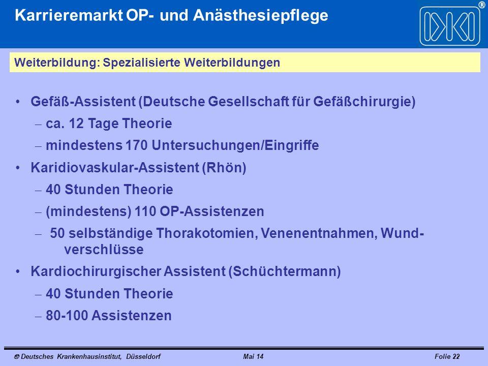 Deutsches Krankenhausinstitut, DüsseldorfMai 14Folie 22 Karrieremarkt OP- und Anästhesiepflege Weiterbildung: Spezialisierte Weiterbildungen Gefäß-Assistent (Deutsche Gesellschaft für Gefäßchirurgie) ca.